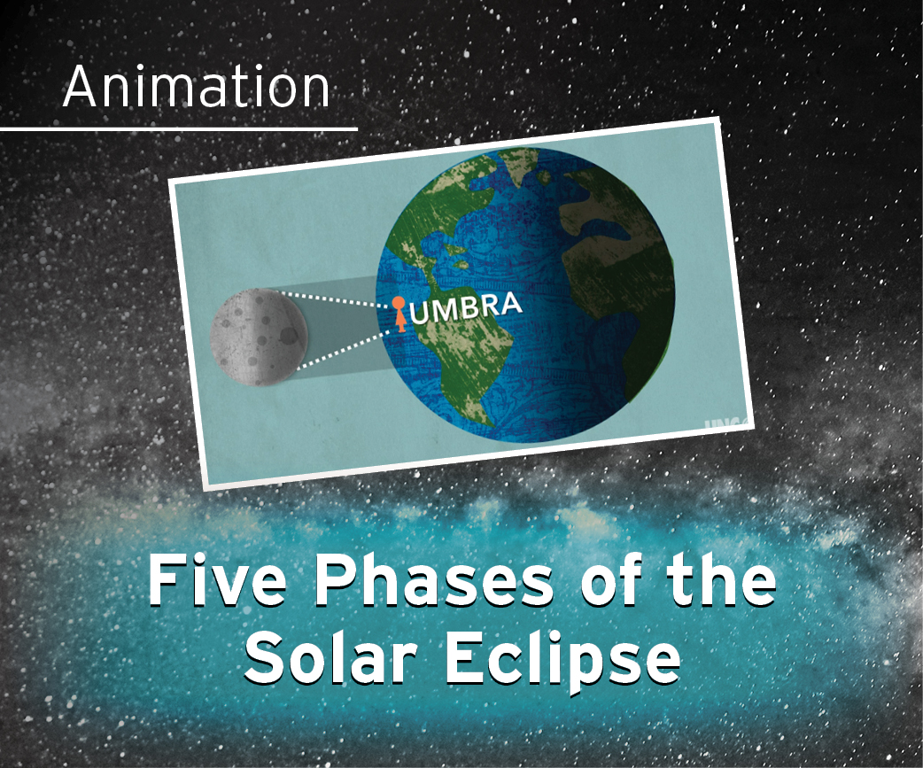 Five Phases of the Solar Eclipse Animation