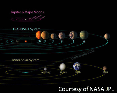 TRAPPIST-1 Orbit Size Comparison